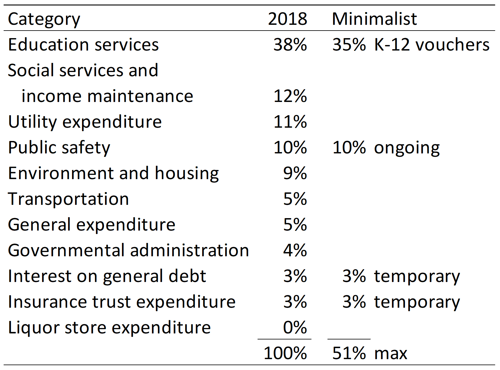 Local-government spending by category in 2018, and potential spending in minimalist neighborhood cities