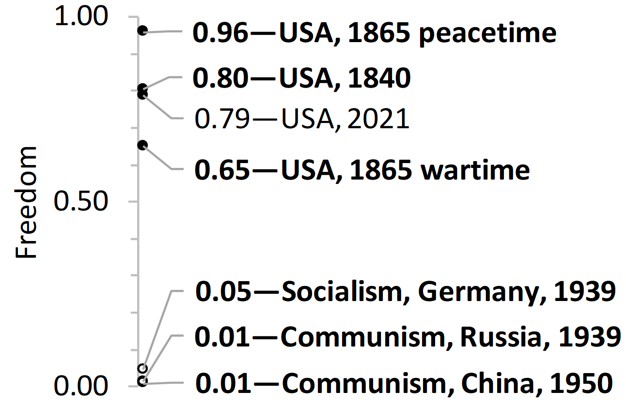 Figure 1. Freedom is secured far better by USA governments than by pure-socialist governments.
