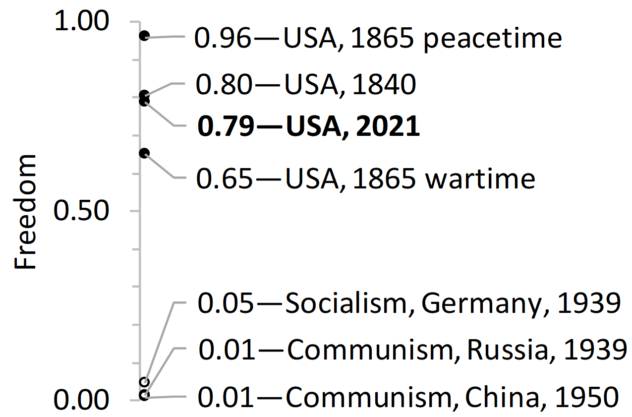 Figure 2. Under crony socialism, freedom in the USA has fallen.