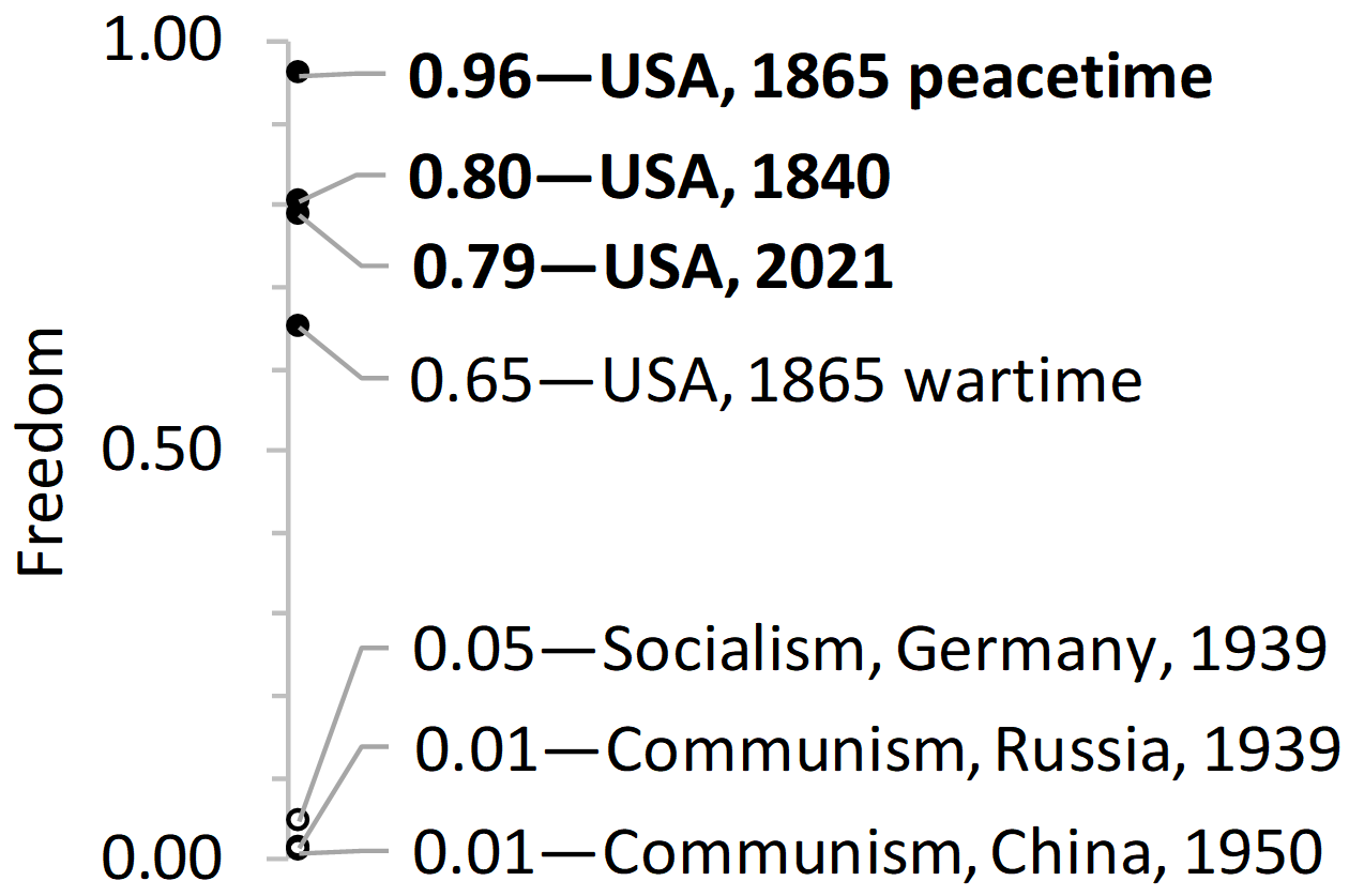 Figure 3. Freedom can be secured best by making USA local, state, and national governments free from crony socialism.