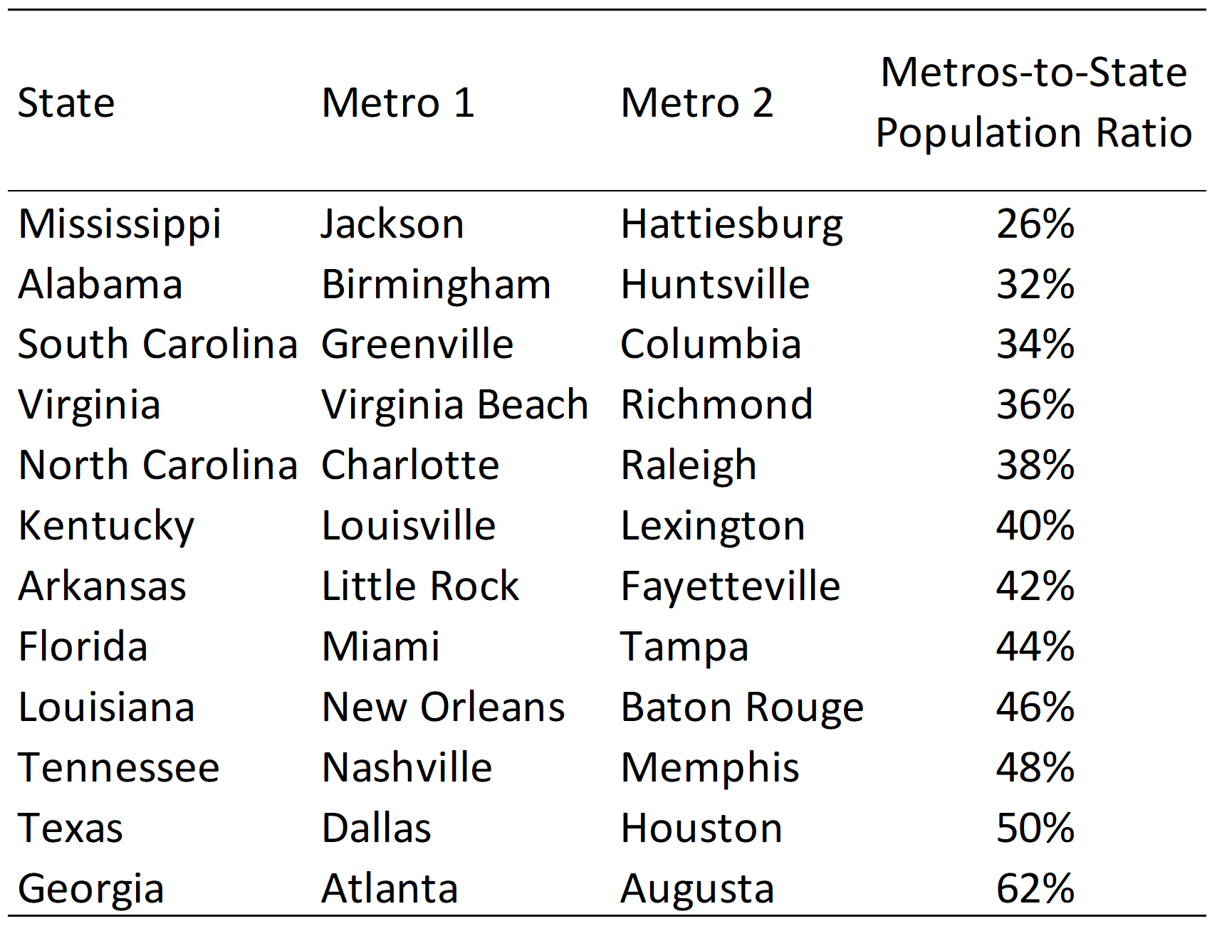 Southern-State Metro Population Ratios (2019 Estimates)