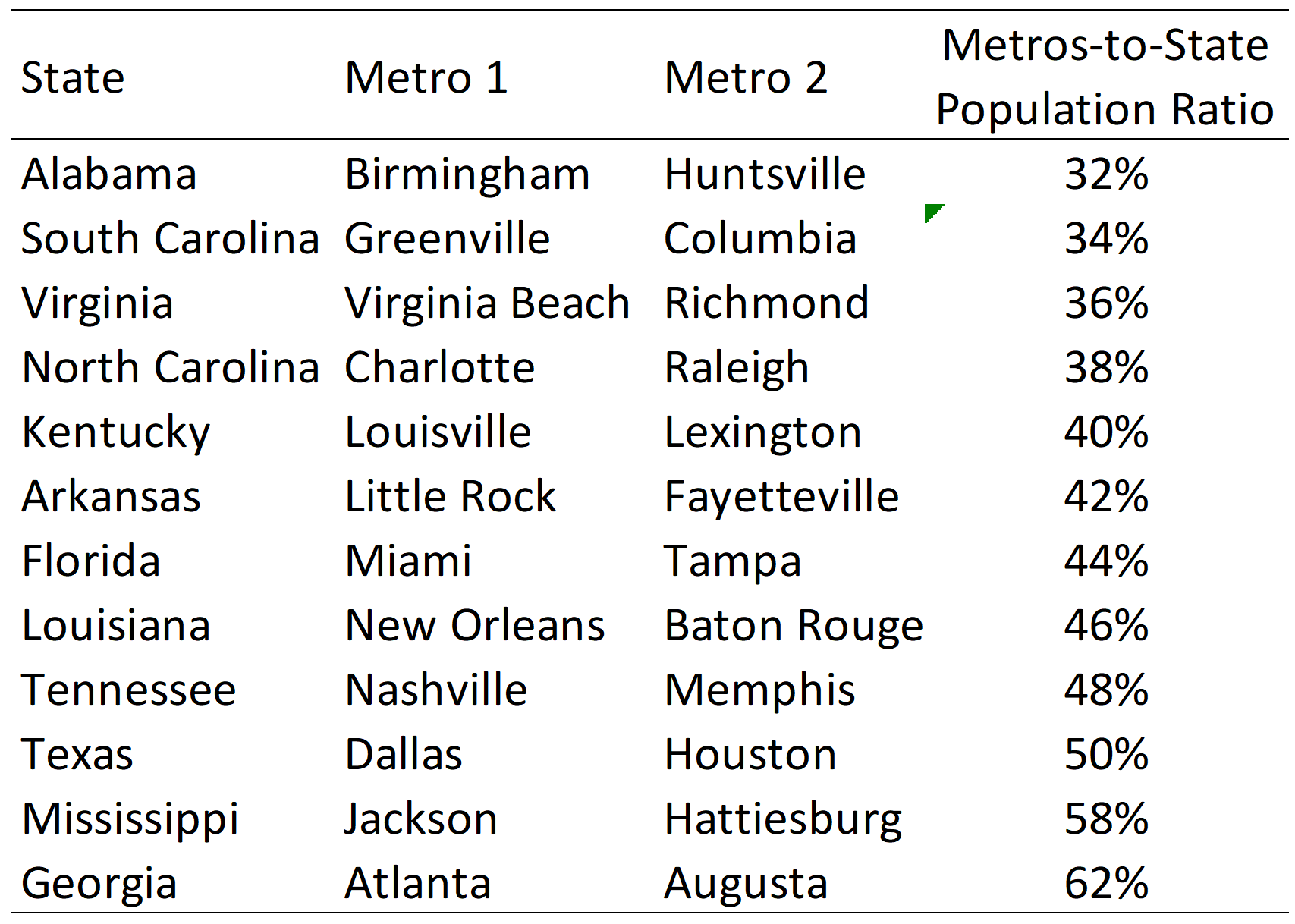 Southern-State Metro Population Ratios (2019 estimates)