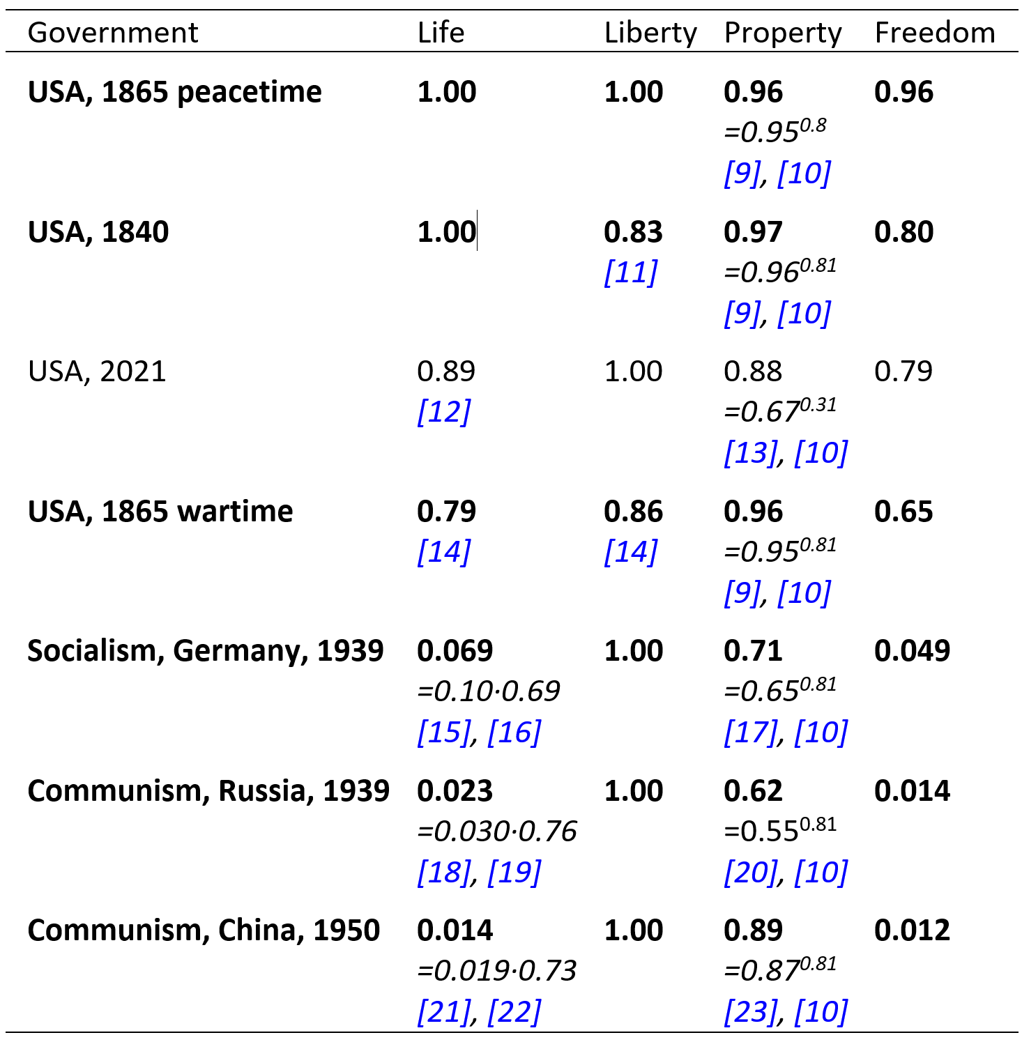 Table 1. Life, liberty, and property rights are secured far better by USA governments than by pure-socialist governments.