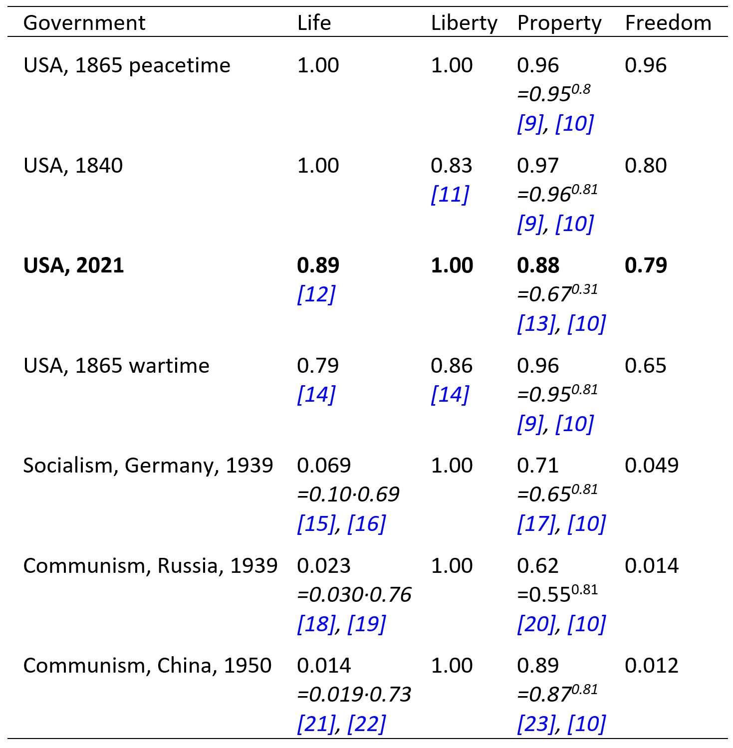 Table 2. Under crony socialism, rights to life and property in the USA have fallen.