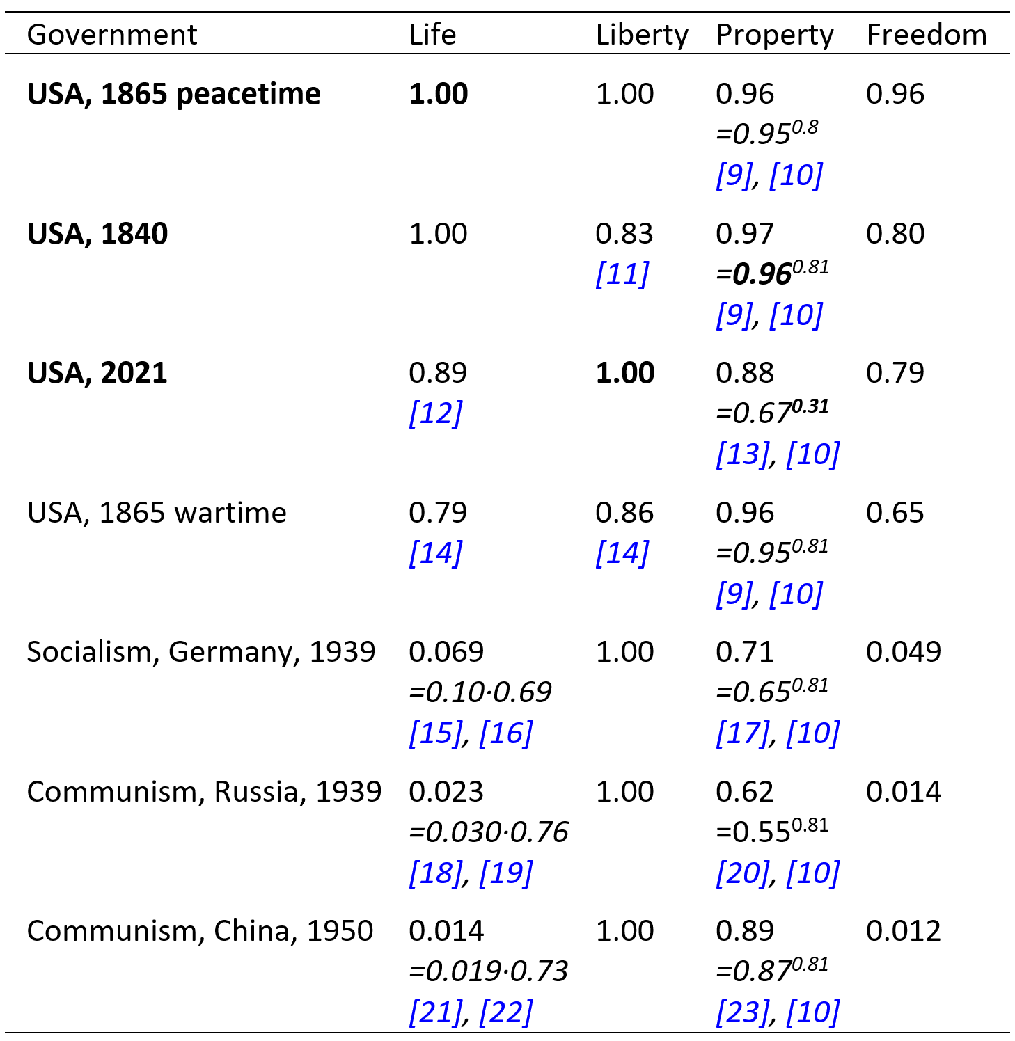 Table 3. Life, liberty, and property rights can be secured best by making USA governments free from crony socialism.