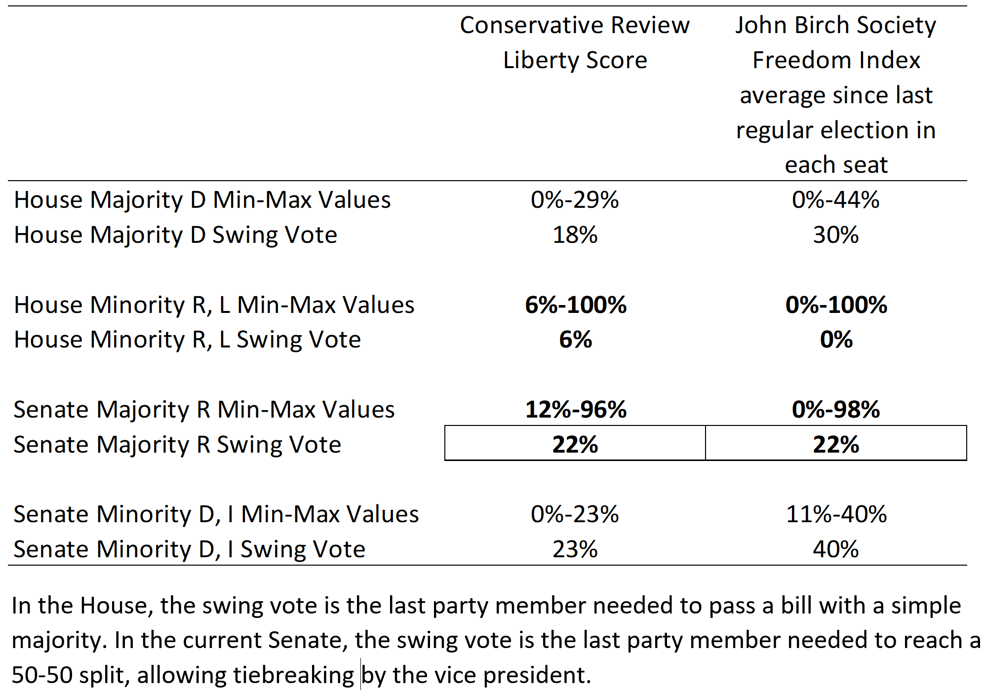 Table. Key Statistics as Measured by Conservative Review and John Birch Society Scoring.