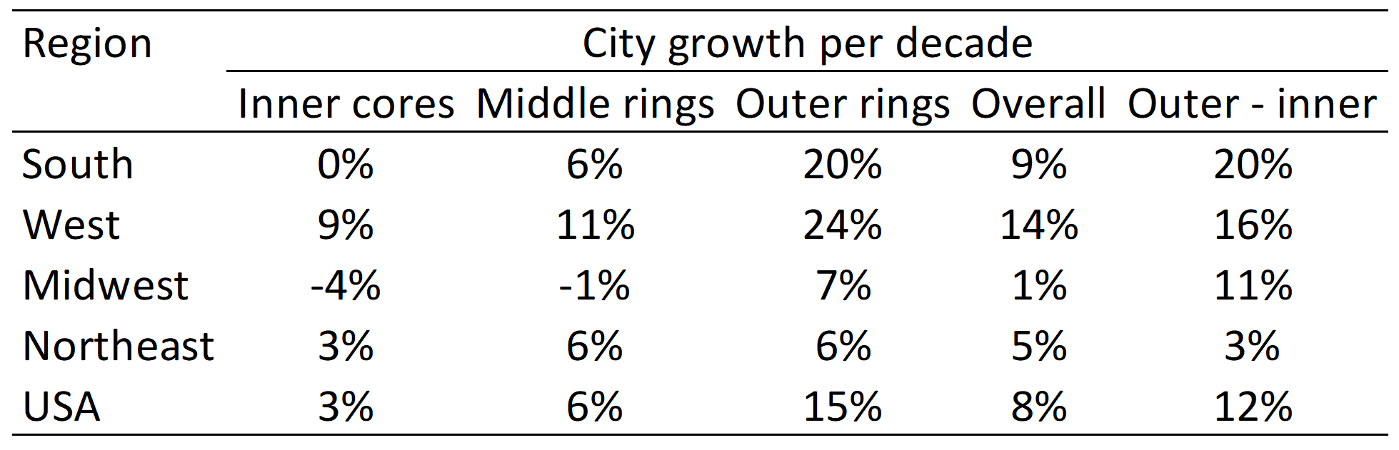 Urbanization Growth Rates (100 Largest Cities, 1990-2000)